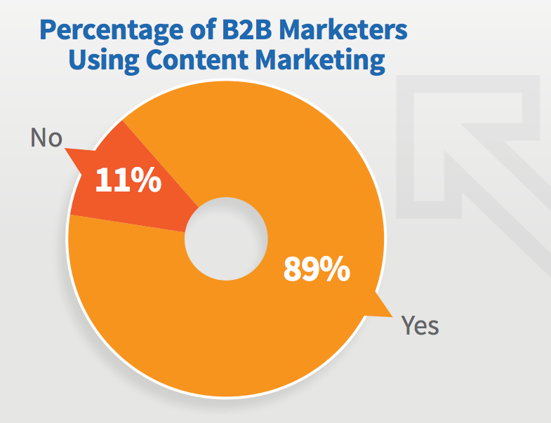 89% of B2B Marketers Use Content Marketing